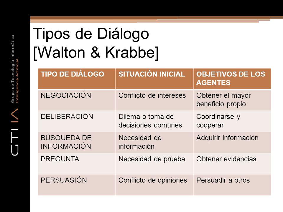 Tipos de Diálogo [Walton & Krabbe]